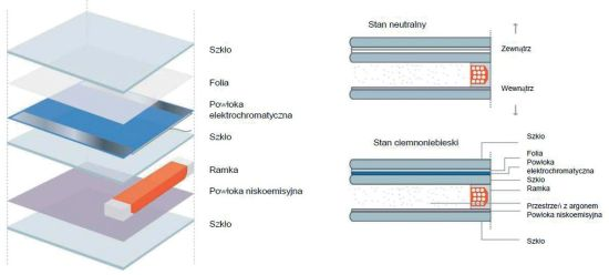 Quantum Glass, Electrochrome