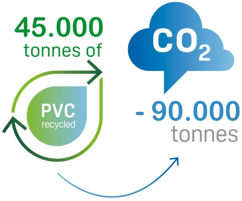 20190222Recycling VinylPlus 45kT recycled vs 90kT CO2